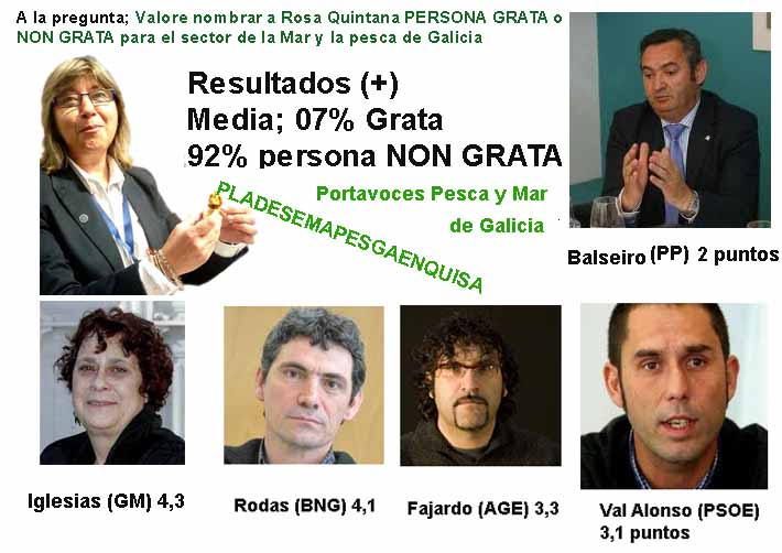 O Presidente de Galicia fai oídos xordos ás aclamaciones do pobo que solicita reiteradamente a dimisión de Rosa Quintana Carballo, queimada e caducada cara o sector e rechazada polo 92% según unha enquisa.